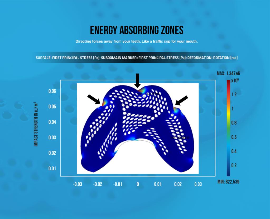 diffusix-technology-energy-absorbing-zones