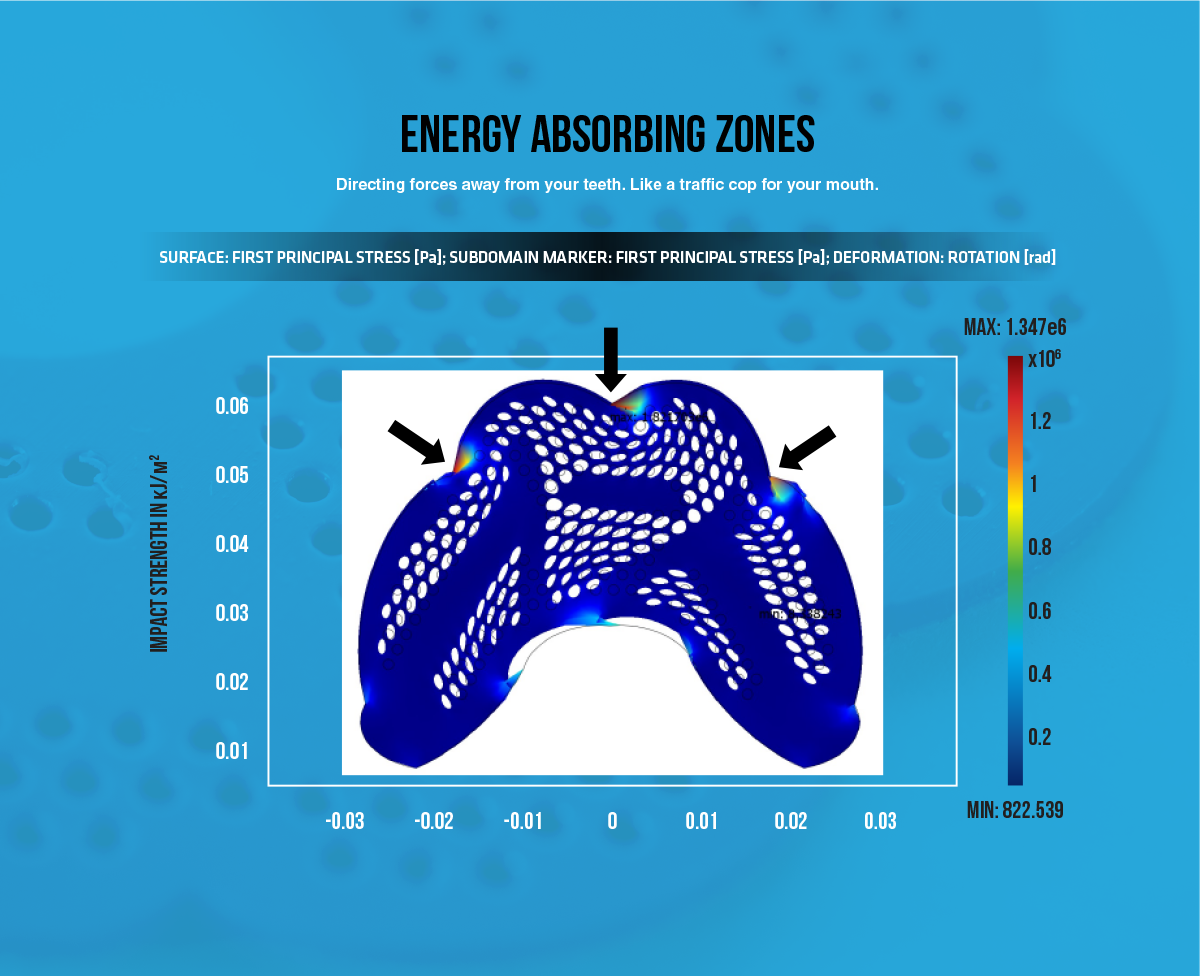energy absorbing impact zone